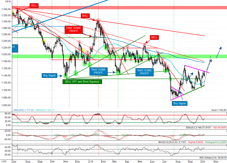 kw 41 - 3 - 2015.10.09-Gold-USD