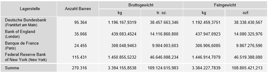 kw 41 - 1 - Bundesbankgold