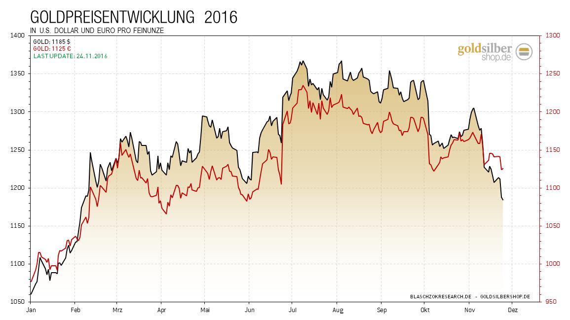 kw47-1-2016.11.24-gold-2016
